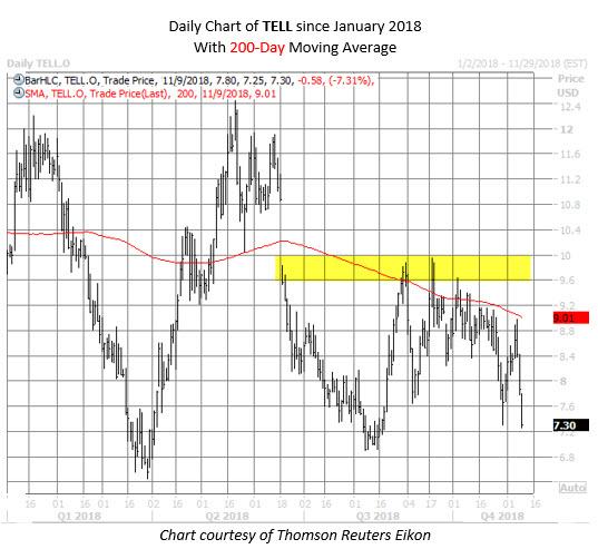 TELL stock chart nov 9