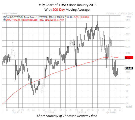 TTWO stock chart november 27