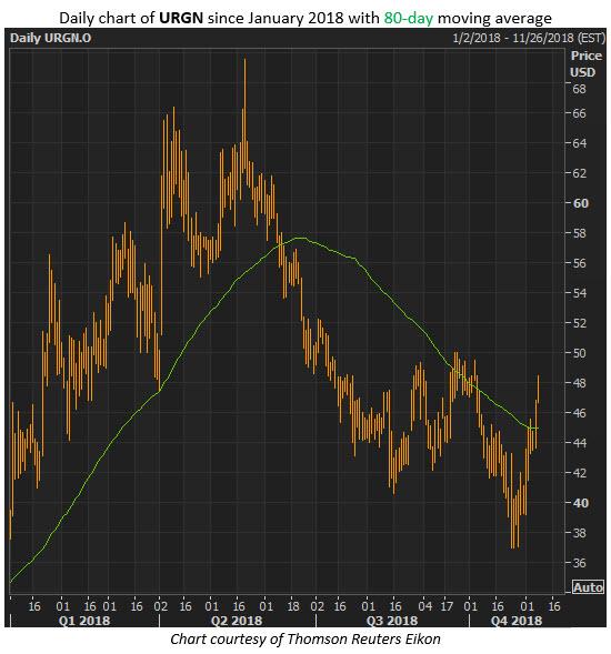 urgn stock price