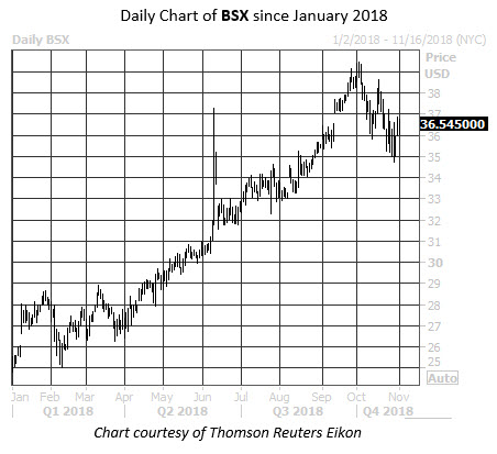 Worst Stock November BSX