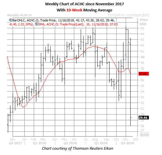 achc stock price daily chart nov 16