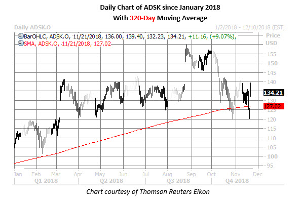 adsk stock daily chart nov 21