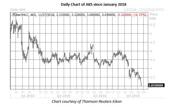 aks daily chart nov 27