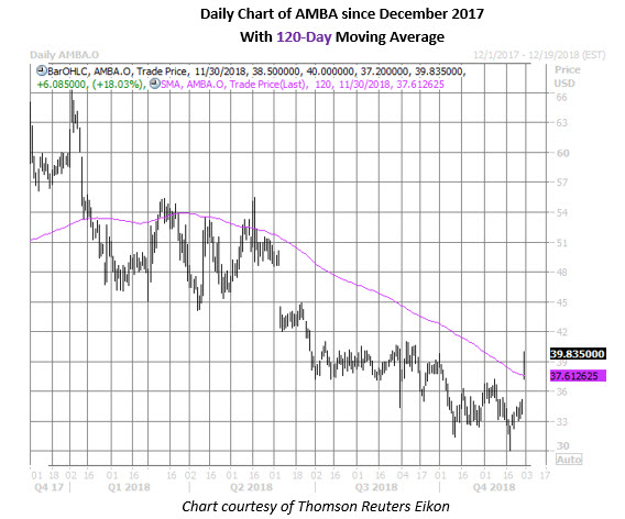 amba stock daily chart nov 30