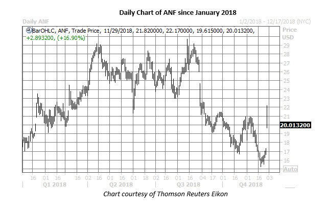 anf daily chart nov 29