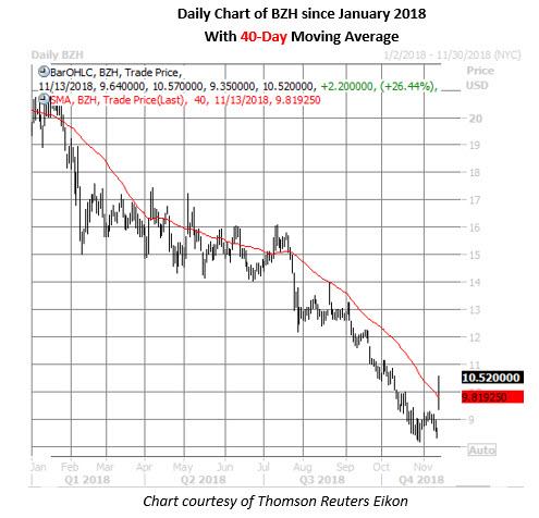 bzh stock daily price chart nov 13