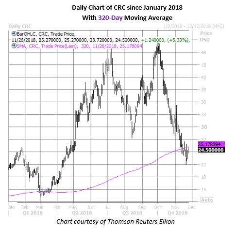 crc stock daily chart nov 26