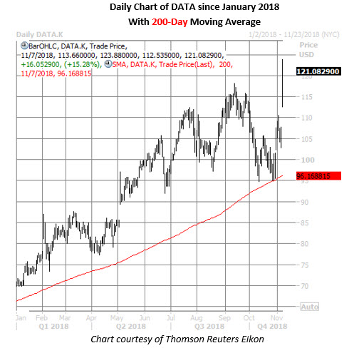 data stock daily price chart on nov 7