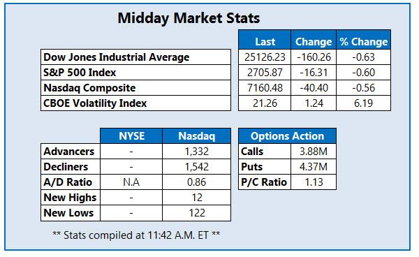 midday market stats nov 14
