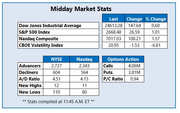 midday market stats nov 21