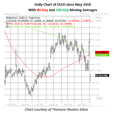 oled stock daily chart nov 2