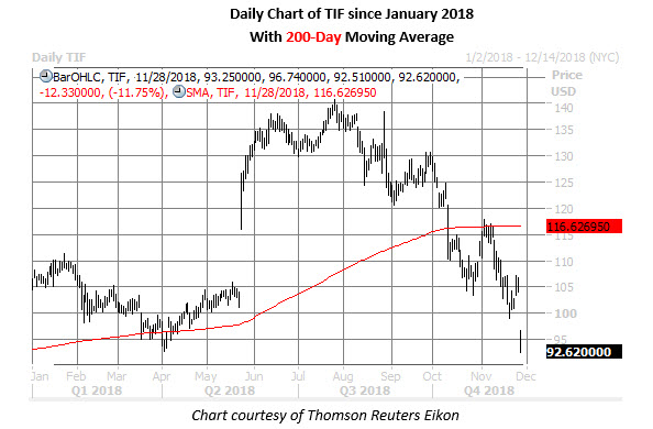 tif stock daily chart nov 28
