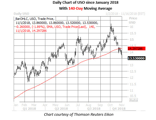 oil etf daily price chart nov 1