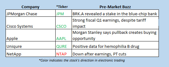 buzz stocks nov 15