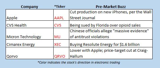 buzz stocks nov 19