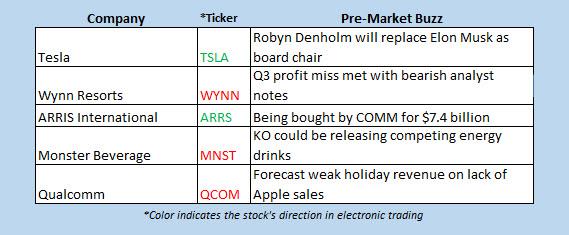 hot stocks today nov 8