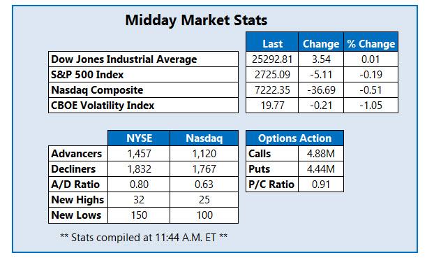 midday market stats nov 16