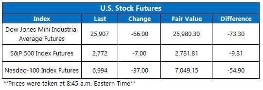 Stock Futures Chart Nov 12