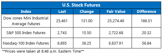 Stock Futures Chart Nov 14