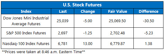 Stock Futures Chart Nov 15