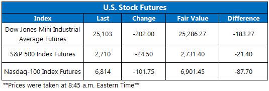 Stock Futures Chart Nov 16