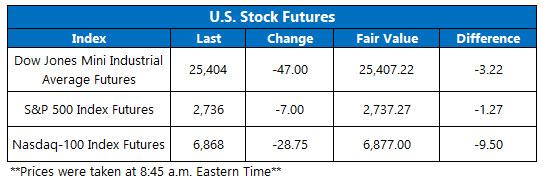 Stock Futures Chart Nov 19