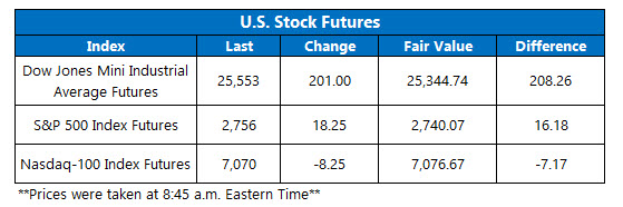 Stock Futures Chart Nov 2