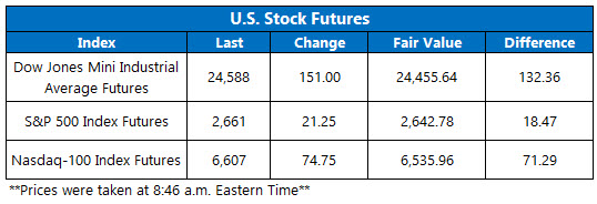 Stock Futures Chart Nov 21