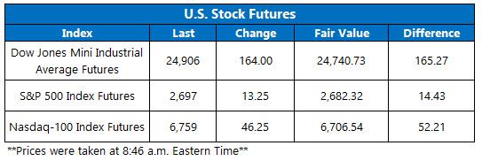 Stock Futures Chart Nov 28
