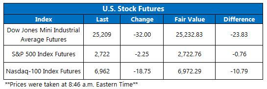 Stock Futures Chart Nov 5