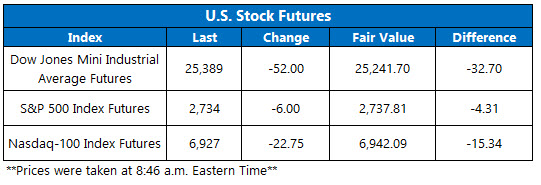 Stock Futures Chart Nov 6