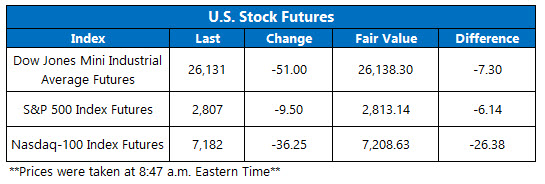 Stock Futures Chart Nov 8