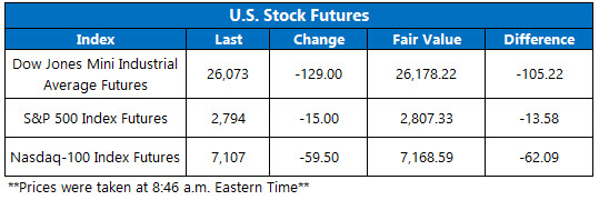 Stock Futures Chart Nov 9