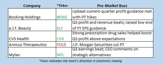 stock market news nov 6