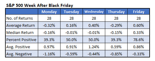 IOTW Nov 20 SPX Week After Black Friday