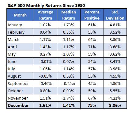 SPX Returns Monthly
