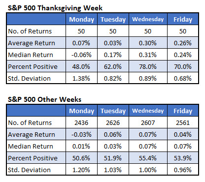 SPX Thanksgiving week by day