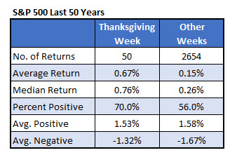SPX Thanksgiving week vs anytime