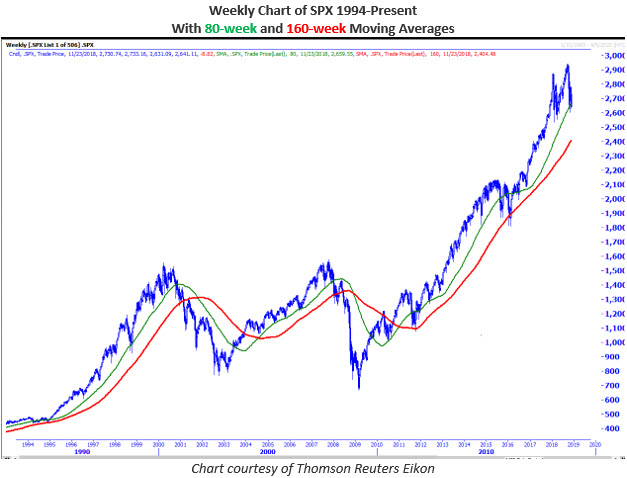 SPX weekly MMO 2