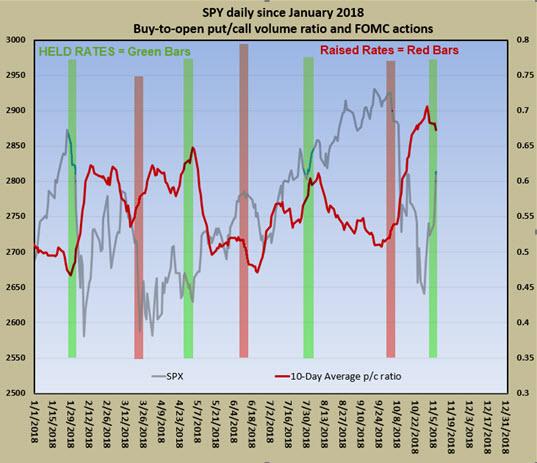 SPY bto ratio Fed decisions