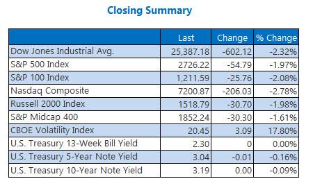 Closing Indexes Summary Nov 12