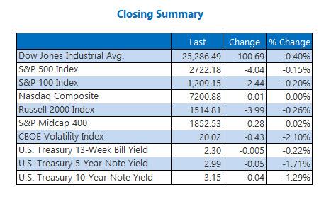 Closing Indexes Summary Nov 13