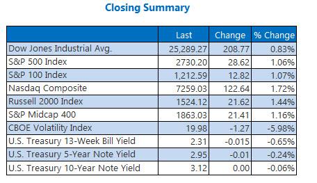 Closing Indexes Summary Nov 15