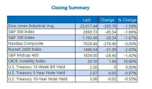 Closing Indexes Summary Nov 19
