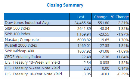 Closing Indexes Summary Nov 20