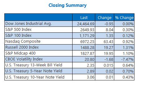 Closing Indexes Summary Nov 21