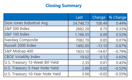 Closing Indexes Summary Nov 27