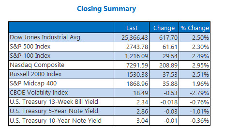 Closing Indexes Summary Nov 28