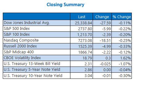 Closing Indexes Summary Nov 29