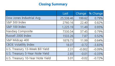 Closing Indexes Summary Nov 30